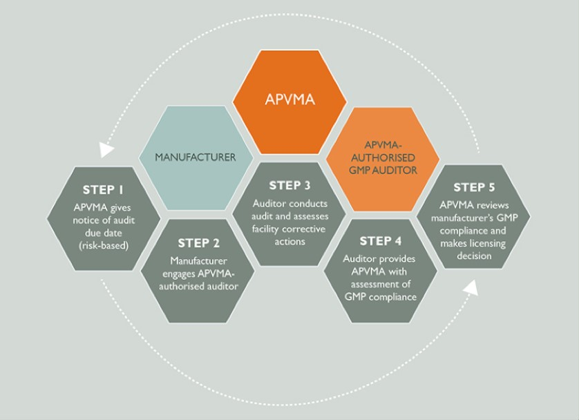 This diagram describes the APVMA's third party auditing model.