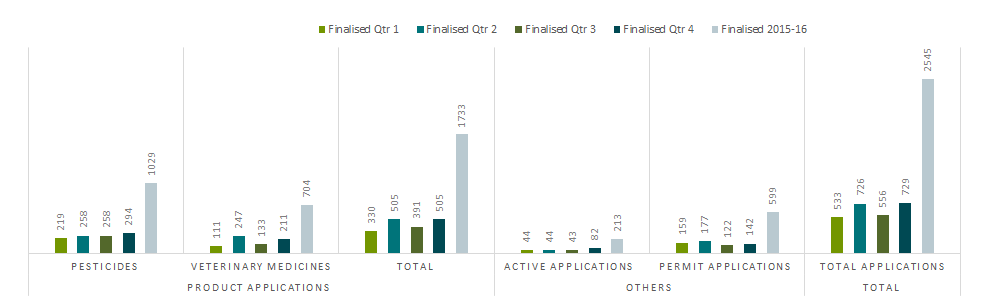 Number of applications finalised by the APVMA July 2015 – June 2016