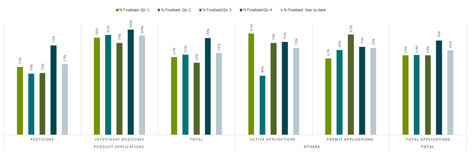 Timeframe performance for applications completed by the APVMA July 2015 – June 2016
