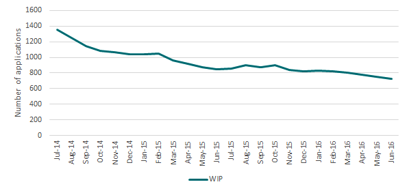 Reduction in work-in-progress for product applications (pesticides and veterinary medicines, excluding actives, permits and notifiable variations) since the introduction of new legislation