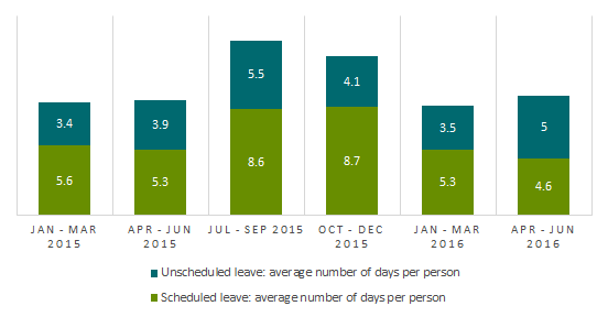 Average number of leave days taken per full time equivalent