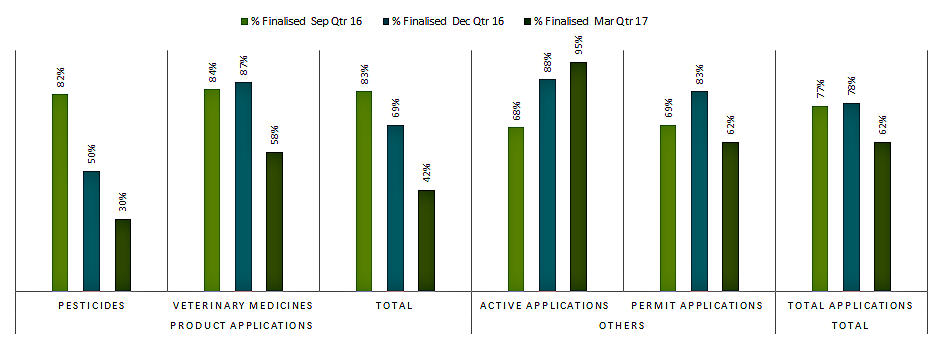 active applications 95%, permit applications 62%.