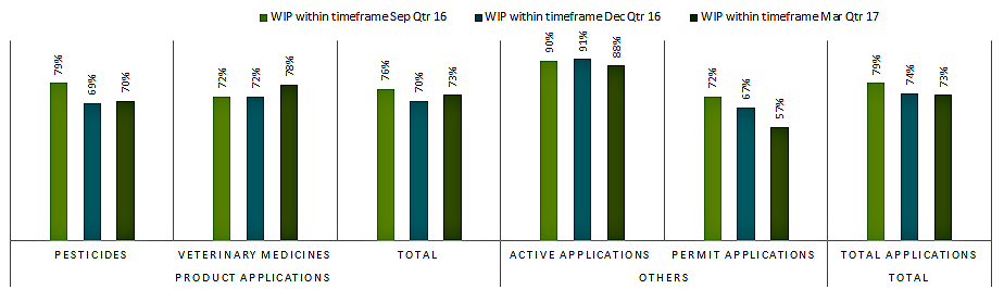 active applications 88%, permit applications 57%.