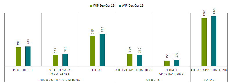 work in progress at the end of December quarter 2016,, 1321 applications in progress, 850 product applications, 300 active applications, 171 permit applications, 74 per cent were within timeframe