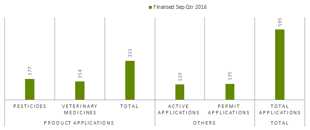 Number of applications finalised