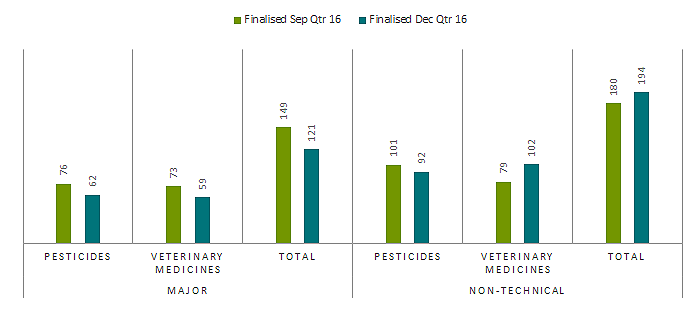 commencements in December quarter 2016, 47 per cent requiring major assessment for pesticides were completed within fimeframe, 69 per cent requiring major assessment for veterinary medicines were completed within timeframe, 51 per cent of non-technical applications for pesticides were completed within timeframe, 97 per cent of non-technical applications for veterinary medicines were completed within timeframe