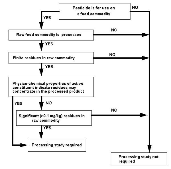 Figure 1 illustrates through a series of yes or no questions the decision pathway for determining if processing studies should be provided with your residues submission. It starts at the top with the question, is the pesticide for use on a food commodity. If the answer is no, processing studies are not required. If yes, a second question asks, is the raw food commodity processed. If no, processing studies are not required. If yes, a third question asks, are there finite residues in the raw commodity. If no, processing studies are not required. If yes, a fourth question asks, do the physicochemical properties of the active constituent indicate residues may concentrate in the processed product. If yes, processing studies are required. If no, a fifth question asks, are there significant residues at greater than 0.1 milligrams per kilogram in the raw commodity. If no, processing studies are not required. If yes, processing studies are required.