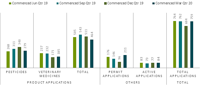 March 2020 performance report, applications commenced
