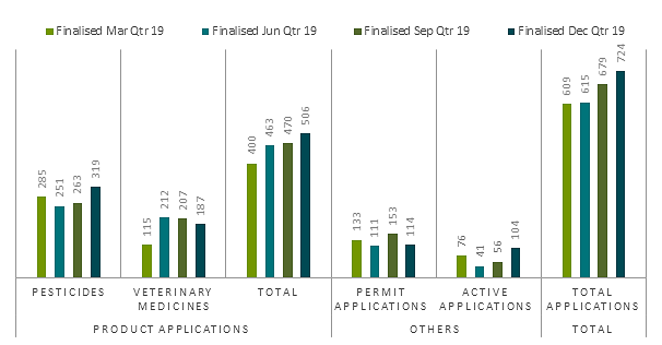 Applications finalised, 1 July to 31 December 2019 performance statistics