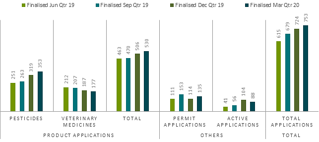 March 2020 performance report, applications finalised