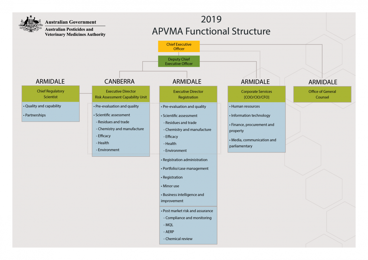 APVMA Organisational structure 2019