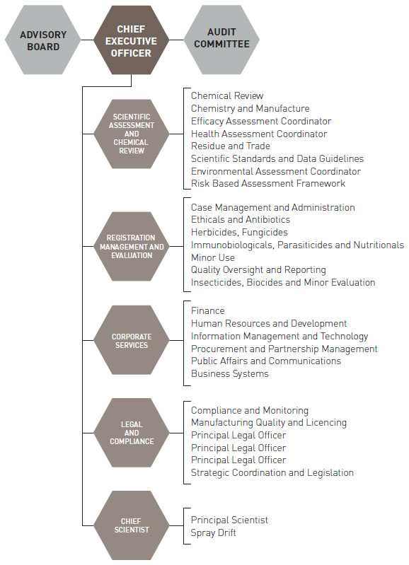 The organisational structure shows the Chief Executive Officer with lateral reports to the Advisory Board and the Audit Committee. Five areas report to the Chief Executive Officer. They are Scientific Assessment and Chemical Review, Registration Management and Evaluation, Corporate Services, Legal and Compliance, and the Chief Scientist. Within Scientific Assessment and Chemical Review is Chemical Review; Chemistry and Manufacture; Efficiency Assessment Coordinator; Health Assessment Coordinator; Residue and Trade; Scientific Standards and Data Guidelines; Environmental Assessment Coordinator and the Risk-based Assessment Framework. Within Registration Management and Evaluation is Case Management and Administration; Ethicals and Antibiotics; Herbicides, Fungicides, Immunobiologicals, Parasiticides and Nutritionals; Minor Use; Quality Oversight and Reporting; Insecticides, Biocides and Minor Evaluation. Within Corporate Services is for Finance; Human Resources and Development; Information Management and Technology; procurement Management and Technology; Public Affairs and Communications; and Business Systems.  Within Legal and Compliance is Compliance and Monitoring; Manufacturing Quality and Licencing; Principal Legal Officers; and Strategic Coordination and Legislation. Within the Chief Scientist's area is the Principal Scientist and Spray Drift.