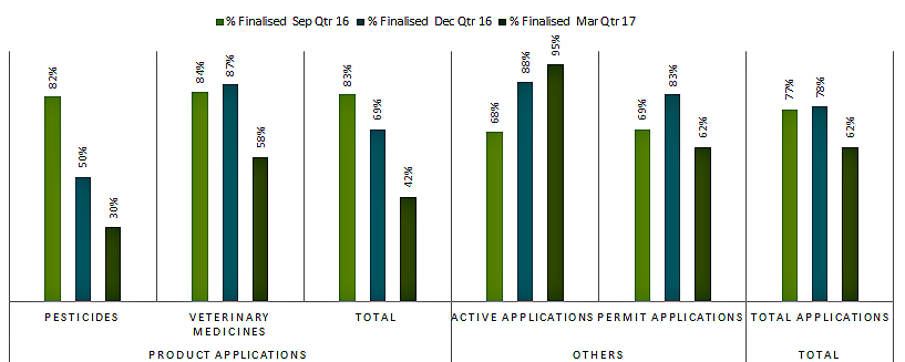 active applications 95%, permit applications 62%