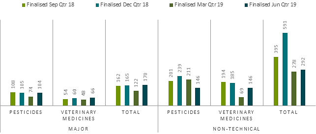 Major and non-technical product application finalisations June quarter 2019