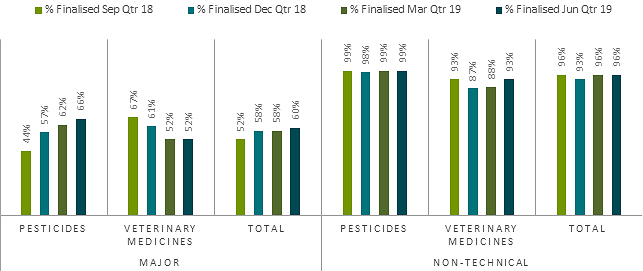 Major and non-technical product application timeframe performance, June quarter 2019