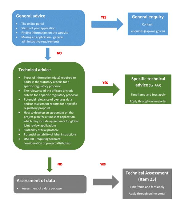 types of information or data required to address the statutory criteria for a specific regulatory proposal, the relevance of the efficacy or trade criteria for a specific regulatory proposal, potential relevance of overseas data and/or assessment reports for a specific regulatory proposal, how to develop an agreement on the project plan for a timeshift application, which may include agreements for global joint review applications, suitability of trial protocol, potential suitability of label instructions, and DMPRR (requiring technical consideration of project attributes). The diagram shows that stakeholders can apply for specific technical advice through the online portal and that timeframes and fees will apply. The third tier is the Assessment of data. The example provided is the assessment of a data package. The diagram shows that stakeholders can apply for the assessment of data through the online portal for a technical assessment (Item 25) and that timeframes and fees will apply.