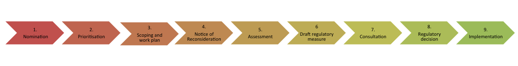 Figure 1 describes the reconsideration process—nomination, prioritisation, scoping, issuing of a Notice of Reconsideration, assessment, the draft regulatory measure, consultation, the regulatory decision and implementation of the decision