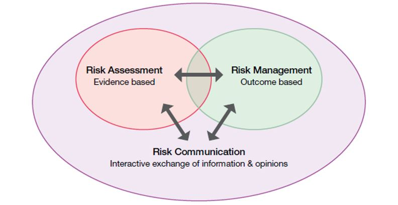 Diagram illustrating that APVMA's Risk Analysis Framework includes three separate but interactive components. Risk assessment informs risk management, and vice versa. Both are supported by risk communication