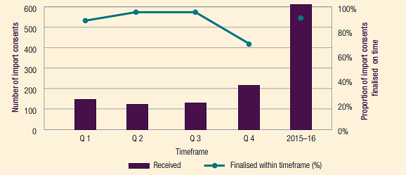 Timeframe performance for import consents in 2015–16