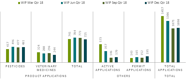 APVMA work in process December quarter 2018