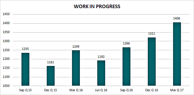Work in progress for March quarter 2017 is 1406. Compared with December quarter 2016 1321, September quarter 2016 1266, June quarter 2016 1192, March quarter 2016 1249, December quarter 2015 1161, and September quarter 2015 1235.