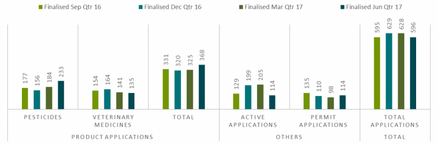active applications 114, permit applications 114.