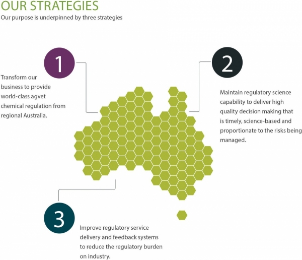 APVMA corporate strategies 2018–19