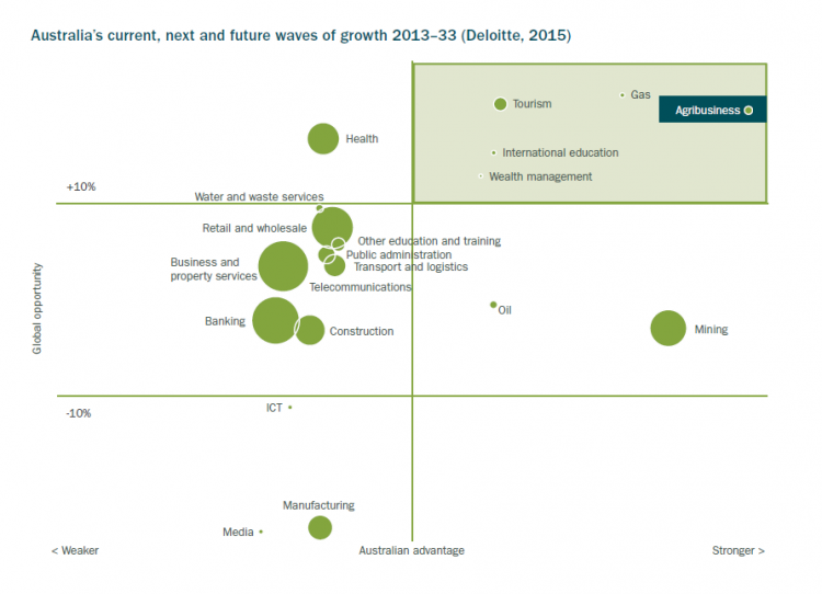 Australia's current, next and future waves of growth for 2013-33. Agribusiness is in the upper quadrant of the graph