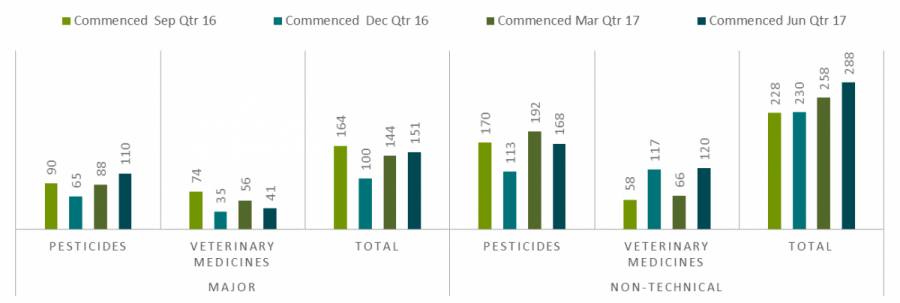 pesticides 168, veterinary medicines 120, total 288