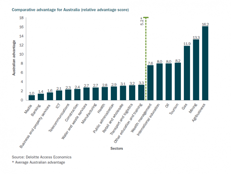 This image outlines the comparative advantage for australia (relative advantage score) for agribusiness - 16.2 vs average australian adavantage 5.2