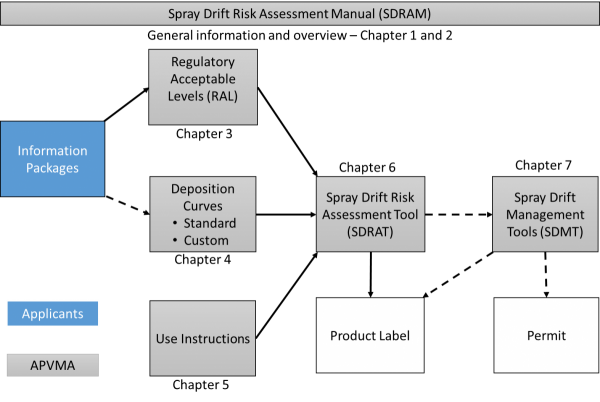 Spray Drift Risk Assessment Manual (SDRAM)