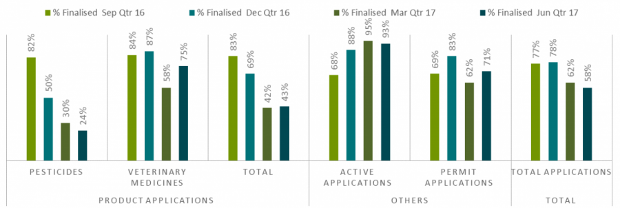 active applications 93%, permit applications 71%.