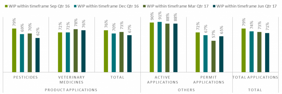 active applications 88%, permit applications 65%.