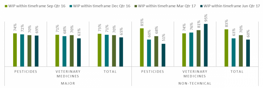 pesticides 51%, veterinary medicines 95%, total 60%.