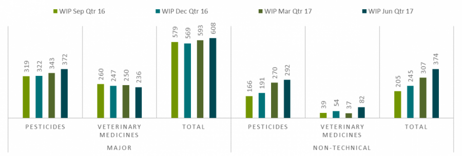 pesticides 292, veterinary medicines 82, total 374.